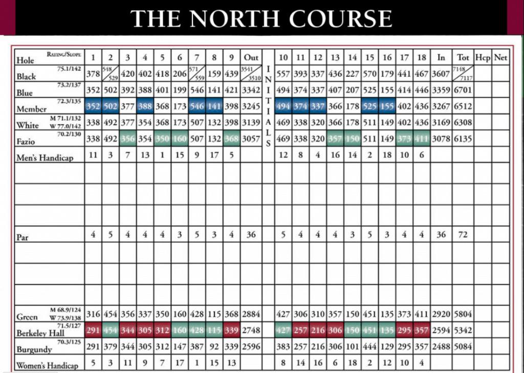 The North Course Scorecard
